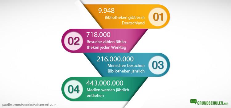 Bibliotheken Statistik